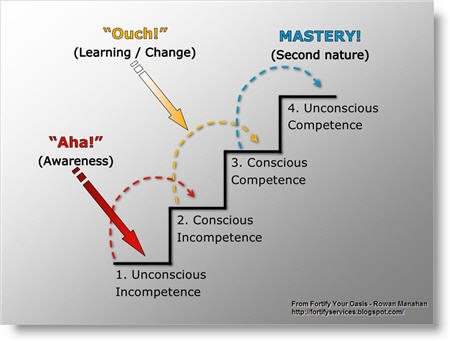4-stages-of-learning
