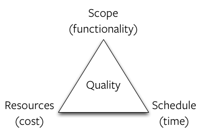 Iron-Triangle