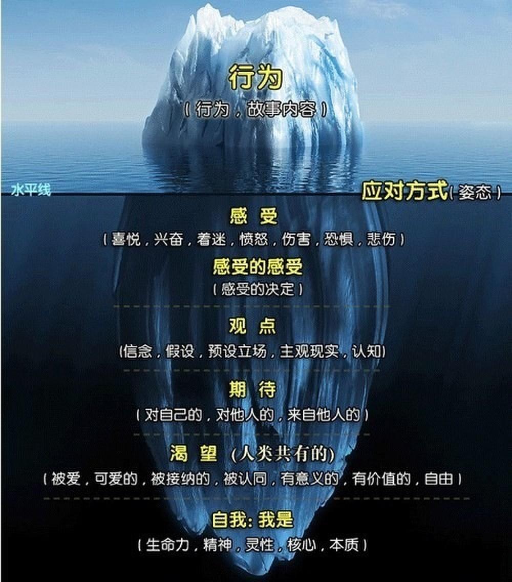 【教練系列-從自我覺察到發揮影響力】薩提爾冰山模式課程探索心得